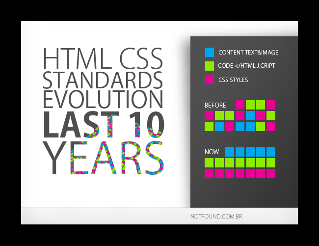HTML CSS standards evolution last 10 years